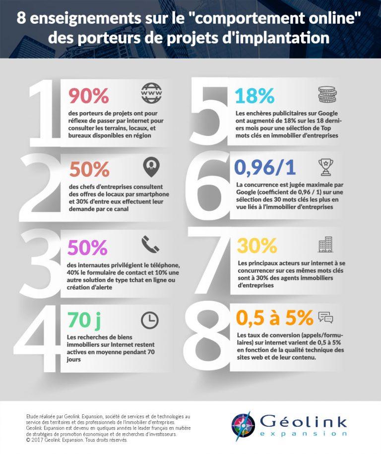 """8 enseignements sur le """"comportement online"""" des porteurs de projets d'implantation"""